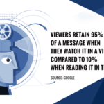 Sacramento Video Production: How much more information do Viewers retain with Video than Text?